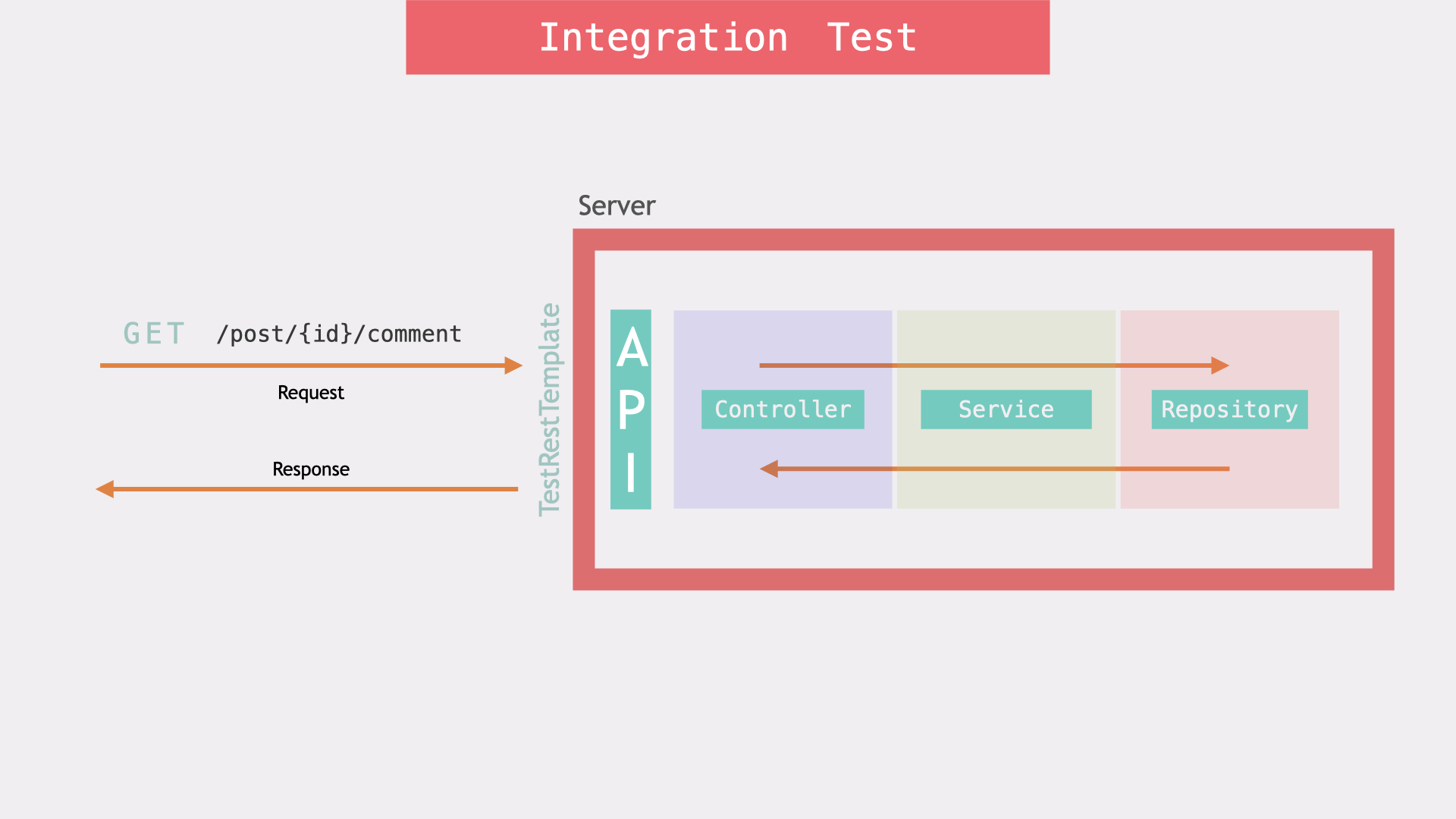 Integration Testing with Spring Boot
