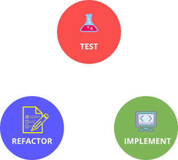 Test Driven Development illustration
